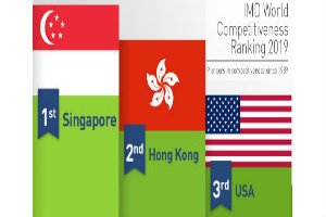 Singapore topped the IMD World Competitiveness Ranking 2019