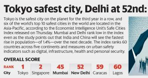 Mumbai listed 45th and Delhi 52nd in 2019 Worlds Safe Cities Index