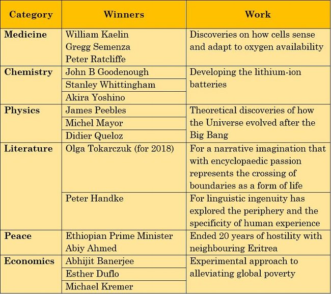 List of 2019 Nobel Prize Winners